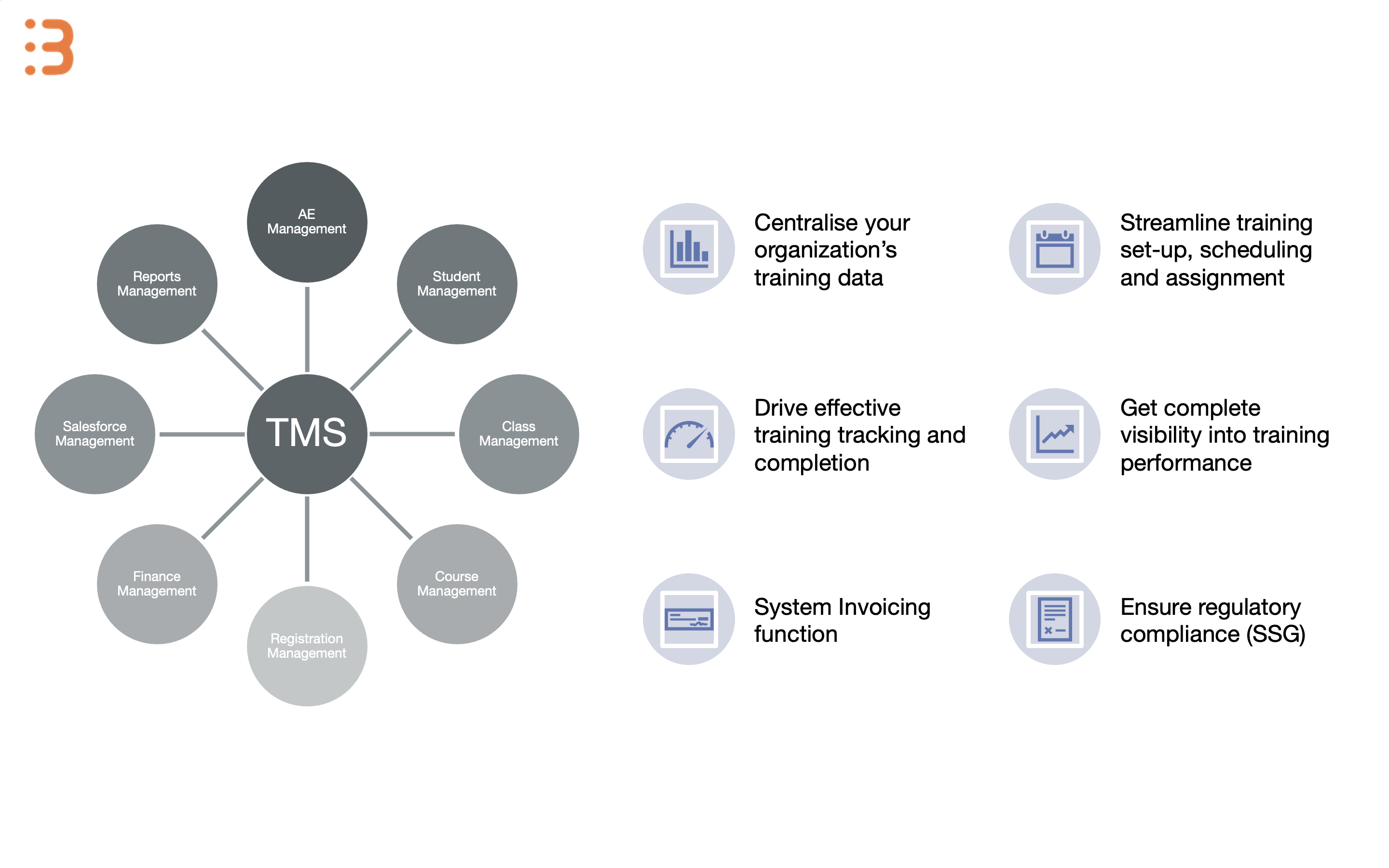 TMS Designed and Developed by RTPs, for RTPs